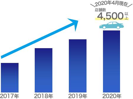 2020年4月現在 店舗数4,500以上